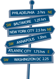 Philadelphia is 0.5 hours away from GBC campus; Baltimore is 1.25 hours; New York City is 2.5 hours; Annapolis is 1.5 hours; Atlantic City is 1.75 hours; Washington is 2.25 hours.