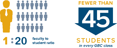 1 to 20 student to teacher ratio. Fewer than 45 studnets in every GBC class.